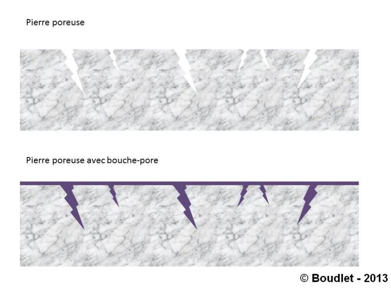 Bouche pore et mulsions emotions pierres for Bouche pore carrelage